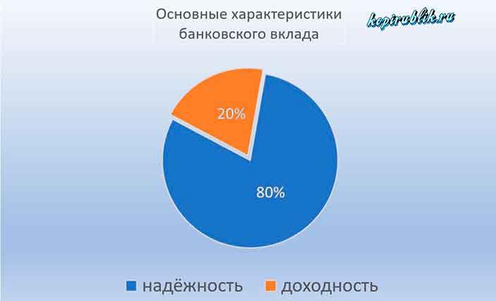 соотношение надёжности и доходности банковского вклада