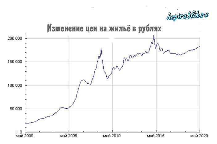 Динамика рублёвой стоимости жилой недвижимости за 20 лет