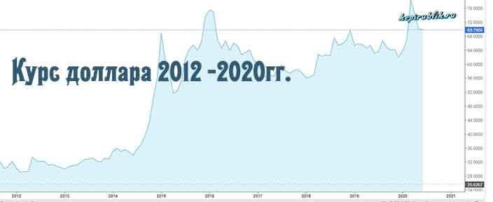 котировки курса доллара на московской бирже