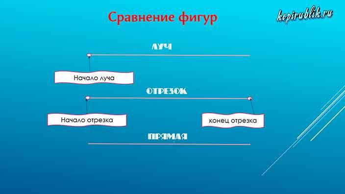 сравнительная характеристика  отрезка, луча и прямой