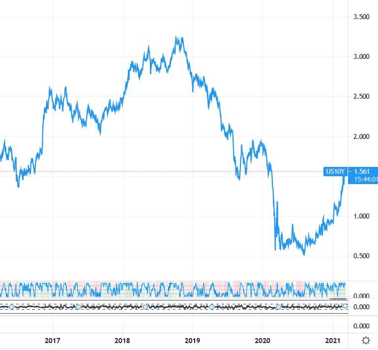 доходность американских облигаций
